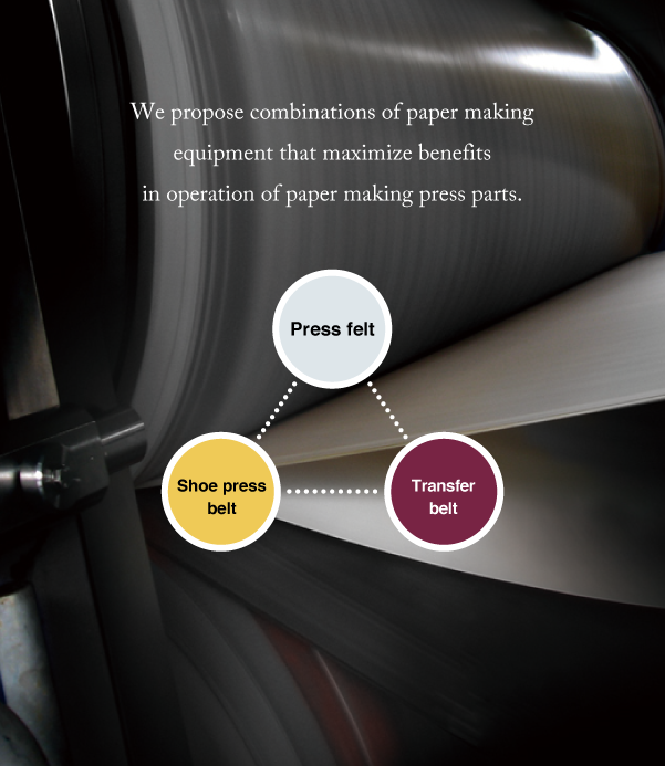 We perpose combinations of paper making equipment thet maximize benefits in operation of paper making press parts