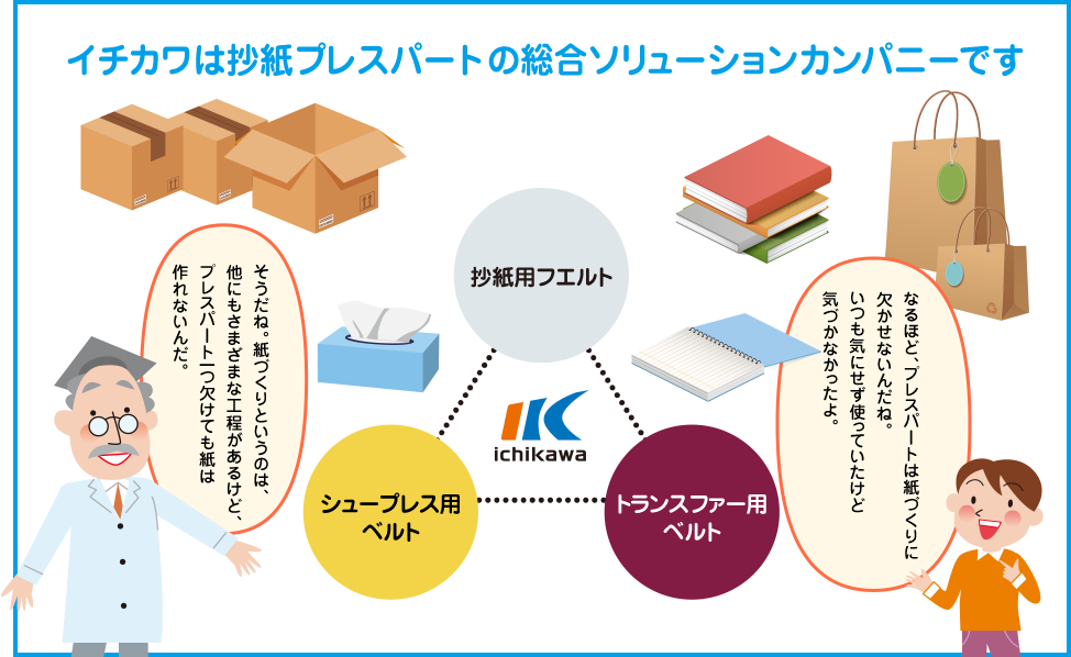 Ichikawa is a comprehensive solutions company for the press section of papermaking.