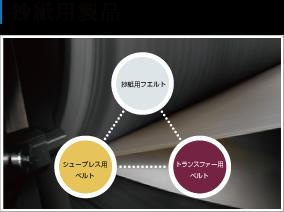 抄紙用製品